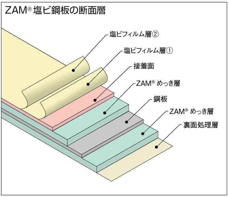 ZAM塩ビ鋼板