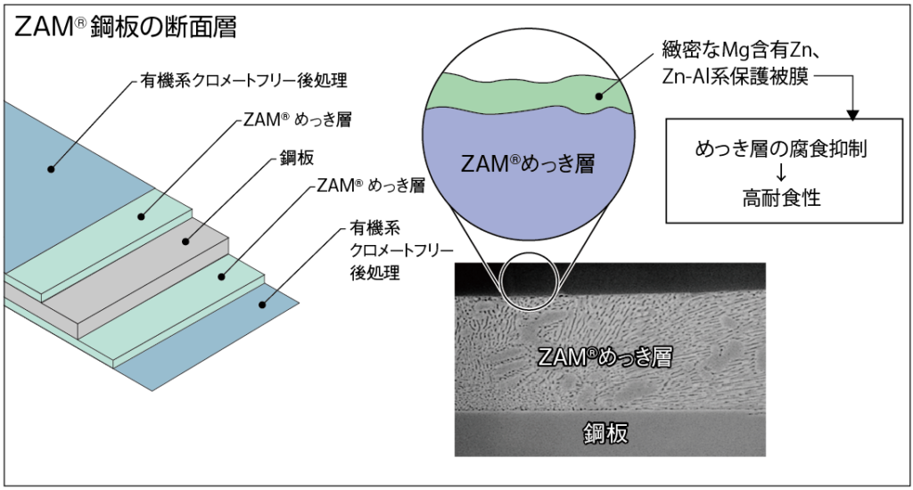 ZAN鋼板