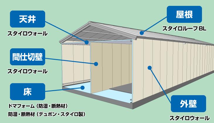 天井・間仕切壁・外壁には「スタイロフォーム」 屋根には「スタイロルーフBL」 床には「ドマフォーム」畜舎全体を高断熱パネルで施工するとトータルコストダウンを実現します。