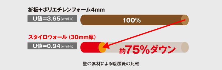 スタイロウォールとあ折板+ポリエチレンフォームの暖房費の比較表