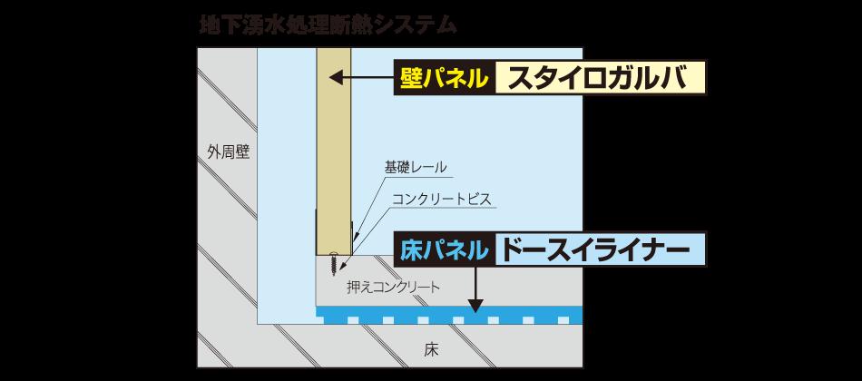 地下湧水処理断熱システム 概要図